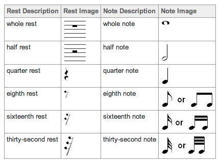 drum sheet notes and rests